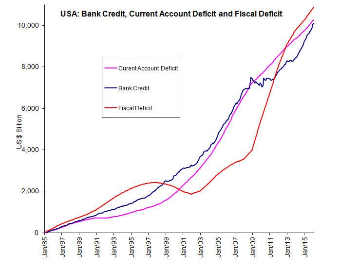 93b3e0a04835eb USA Current Account Deficit